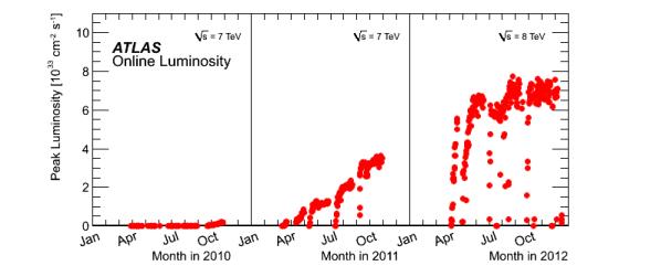 Changes in the peak instantaneous luminosity of the LHC over time in Run1. source: https://twiki.cern.ch/twiki/bin/view/AtlasPublic/LuminosityPublicResults
